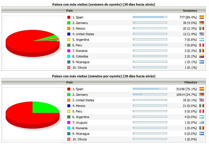 DATOS DE AUDIENCIA EN LA EMISIÓN ON LINE DE RADIO MAI - AGOSTO 2010