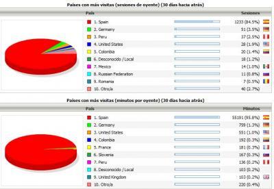 Estadísticas por países RadioMAI en internet durante Febrero 2011
